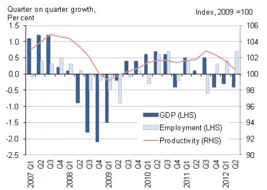 Notice how even with the 2008 crash - growth in productivity barely dips into the negative.