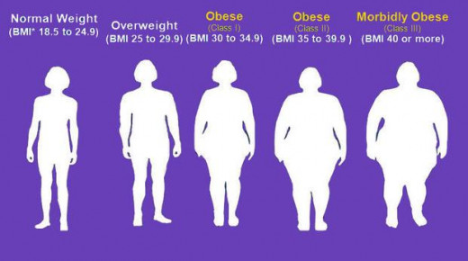 BMI Comparison Chart with purple background and white silhouette of normal to obese body images