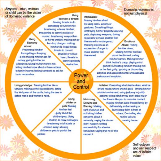 Abuse: power & control wheel