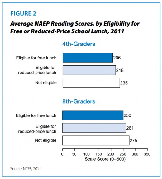 Note: the lower the family income, based on subsidized lunch eligibility, the lower the test scores.