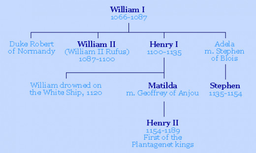 King William's descendants through three generations