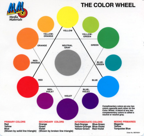 Shown above is a standard color wheel that incorporates primary and secondary colors.