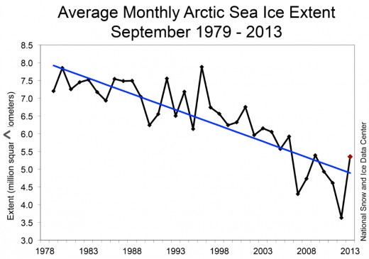 Arctic sea ice extent graph for September 2013, courtesy National Snow and Ice Data Center.
