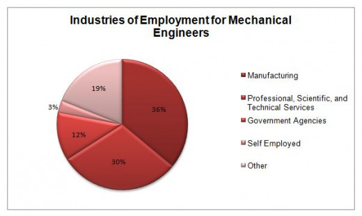 The distribution of where mechanical engineers find jobs. Pass the PE, and doors open.