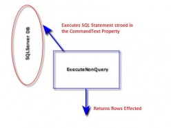 Executenonquery of SqlCommand in C# ado.net - Code Sample