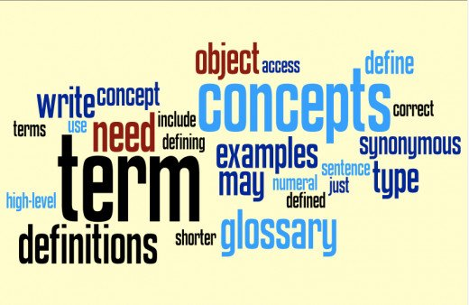 Glossary-Writing Terms