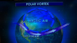 This model of the Polar Vortex shows how the arctic air is displaced, moving West to East.