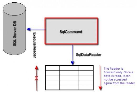 C# executereader example.