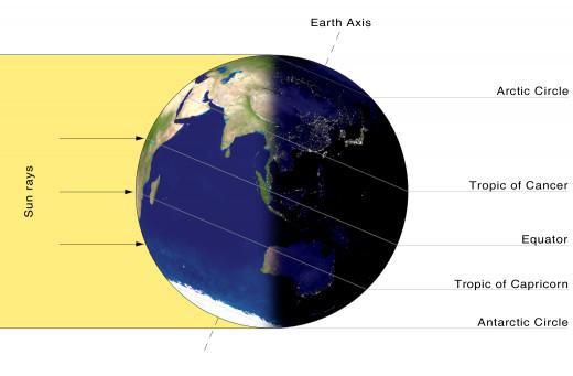 Winter Solstice - Northern Hemisphere in Winter