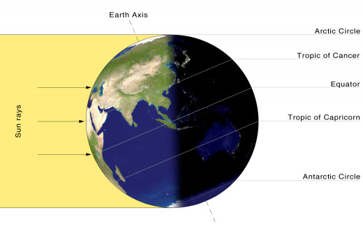 Summer Solstice - Southern Hemisphere in Winter
