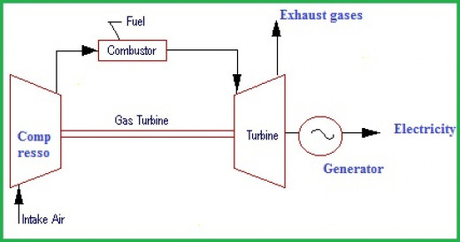 Open cycle Gas Power Plant