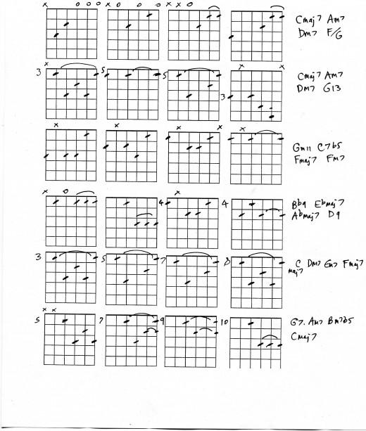 Cmaj7 Chord Guitar: Guitar Chords For Jazz