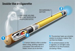 How an electronic cigarette works