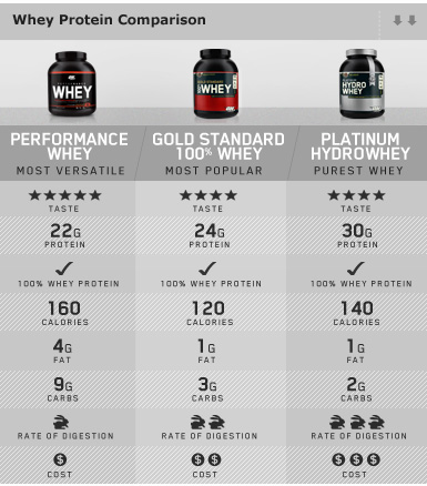 Here is an example Optimum Nutrition's Whey product comparison