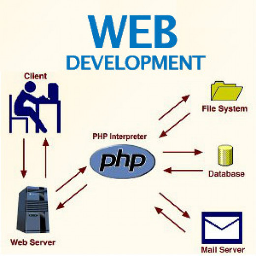Choose PHP for Better SEO
