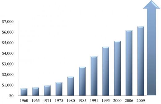 * Source:  2010 NFDA General Price List Survey