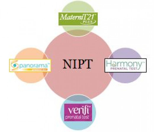 Non invasive prenatal testing (NIPT ) are available under brand names such as Harmony,Verify, MaterniT21 PLUS,  Panorama and NIFTY.