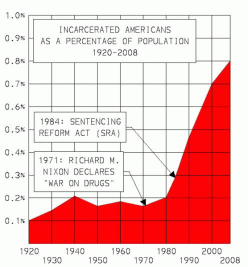 Incarcerated population relative to the general population.