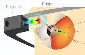 Google Glass Prism Projector Technology