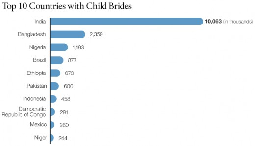 Countries with most Child marriages