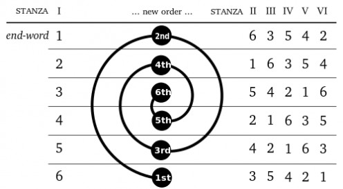 Diagram of word order in a sestina