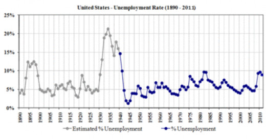 Unemployment rate through the years