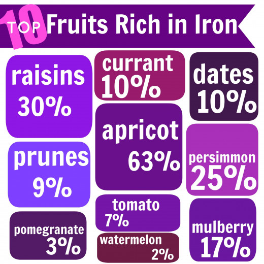 These are the top 10 fruits rich in iron. Percentage daily values for iron have been calculated per 100 gms of fruit, assuming that the daily requirement is 10 mgs.