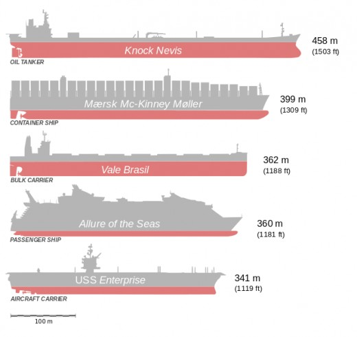 Comparison between the largest ships ever built.