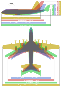 Comparison between the worlds largest airplanes.