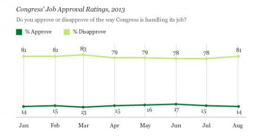 Approval Ratings of Congress as of 2013