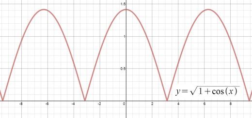 Graph of y = sqrt(1 + cos(x)).