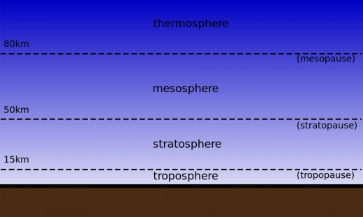 The Arctic and Antarctic Polar Vortices are located in the Stratosphere.  Weather patterns on earth occur in the Troposphere.