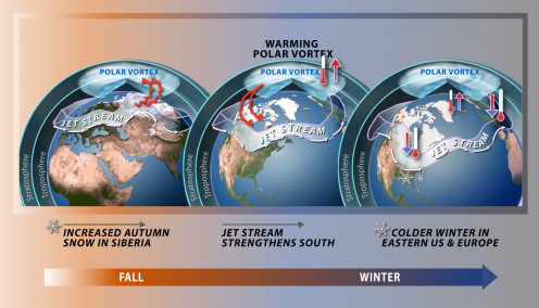 Shows how variations in the polar vortex affects weather in the mid-latitudes
