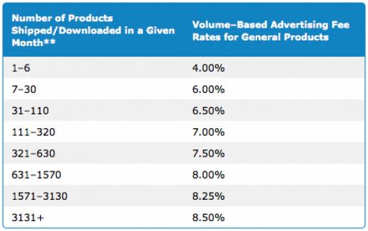 Amazon Associates Program Referral Rate Chart