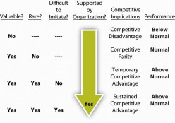 How specific would the identification of strategic capabilities need to be in order to achieve advantage?