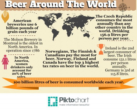 Over 100 billion litres of beer is consumed world wide each year.
