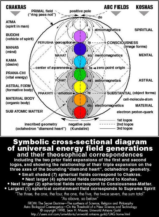 Universal Energy Field