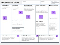 How to Create a Successful Online Marketing Plan Using a Lean Business Model