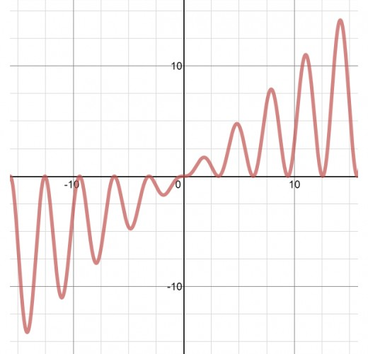 Graph of the function f(x) = x*sin(x)^2 or f(x) = x*sin^2(x)