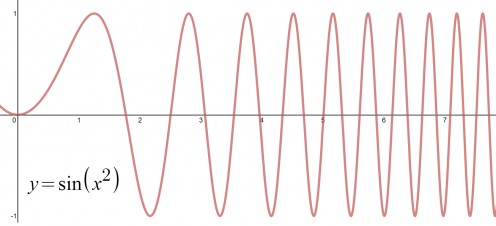 The function f(x) = sin(x^2) is not periodic since its frequency increases as x increases.