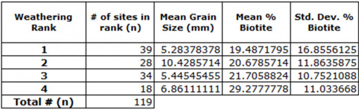 Table 1: Site Information for Each Weathering Rank