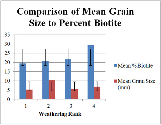 Figure 3: Comparing Mean Grain Size in each Weathering Rank to Percent Biotite