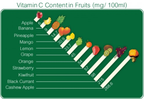 Vitamin C Content In Fruits (mg/100ml)