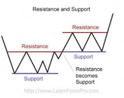 Support and Resistance Price Levels