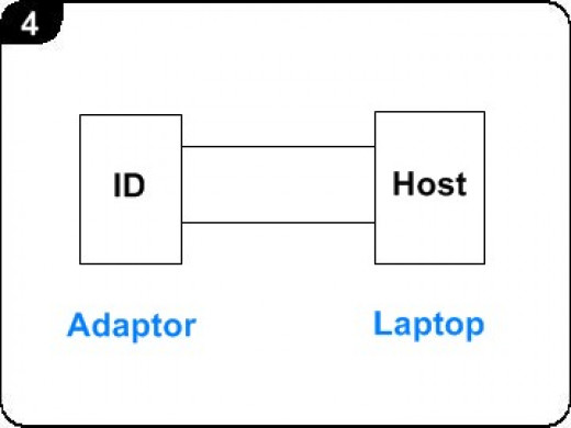 Verification Module of the DELL Adapter