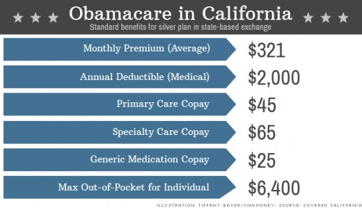 A good example of deductible and copay statistics from the controversial Obamacare system.