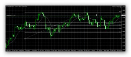 Fibonacci Retracement - Chart 3