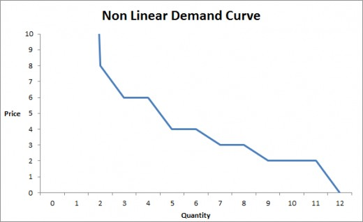 Non Linear Demand Curve