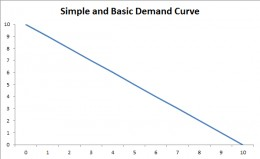 Simple and basic Demand Curve.