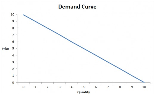 Simple Demand Curve with description